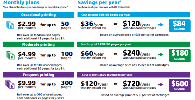 MOnthly Instant Ink Plans and Savings